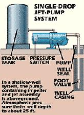 Diagram of a shallow well pump system